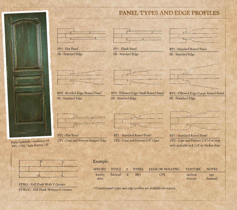 Swan River Door Company - Panel Types and Edge Profiles